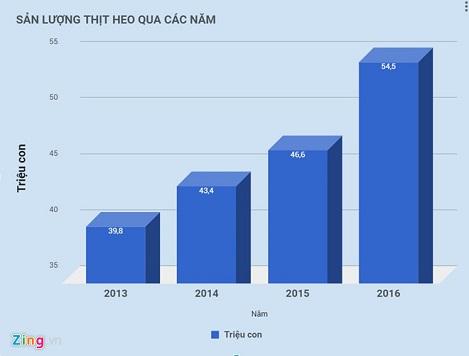 Dự báo của IBS về xuất khẩu heo Việt Nam sang Trung Quốc