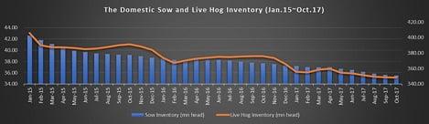 Trung Quốc: Luật môi trường thay đổi cấu trúc ngành chăn nuôi lợn