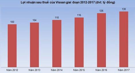 """Cổ phiếu Vissan """"bốc hơi"""" khiến Anco lỗ nặng"""