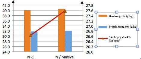 MAXIVAL: Giúp loài nhai lại tối ưu toàn bộ giá trị của thức ăn thô