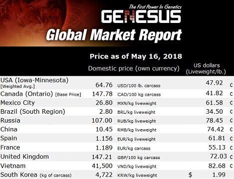 Báo cáo thị trường thịt heo toàn cầu khu vực Đông Nam Á