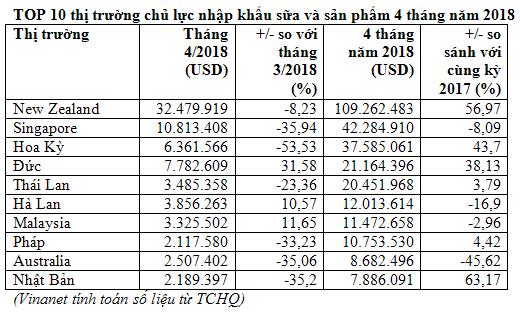 Tháng 4/2018, Việt Nam tăng nhập khẩu sữa và sản phẩm từ thị trường Bỉ