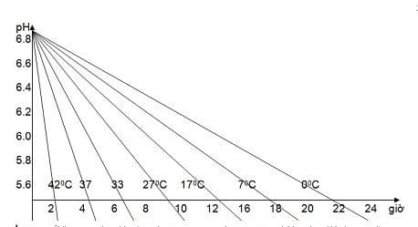 Hình 2. Sự thay đổi pH của cơ dài lưng (thịt thăn ngoại)bảo quản ở 40C(Nguyễn Ngọc Tuân, 1996)