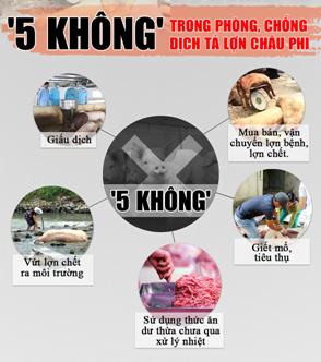 """""""5 không"""" - 10 cấm - 8 giải pháp an toàn sinh học trng phòng chống dịch tả heo châu Phi"""