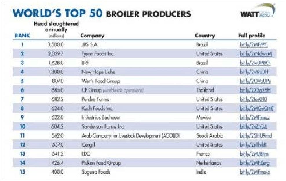 Danh sách 50 doanh nghiệp sản xuất thịt gà lớn nhất thế giới năm 2019