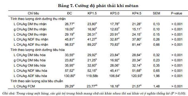 Ảnh hưởng của việc bổ sung dầu bông đến khả năng sản xuất và phát thải khí metan từ dạ cỏ của bò sữa