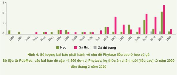 Ứng dụng của enzyme Phytase trong dinh dưỡng vật nuôi